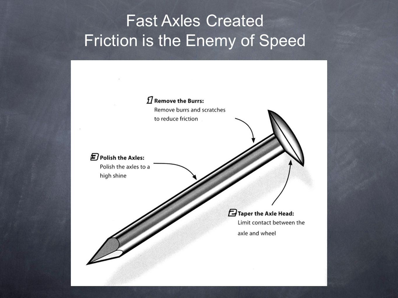 Fast Axles Created Friction is the Enemy of Speed