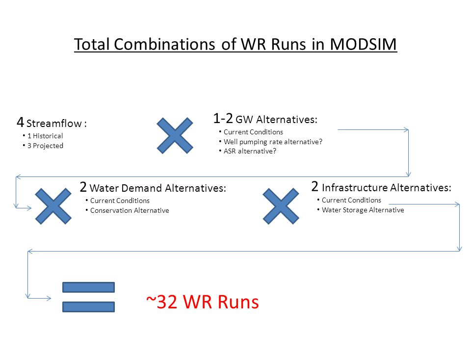 Total Combinations of WR Runs in MODSIM 4 Streamflow : 1 Historical 3 Projected 1-2 GW Alternatives: Current Conditions Well pumping rate alternative.