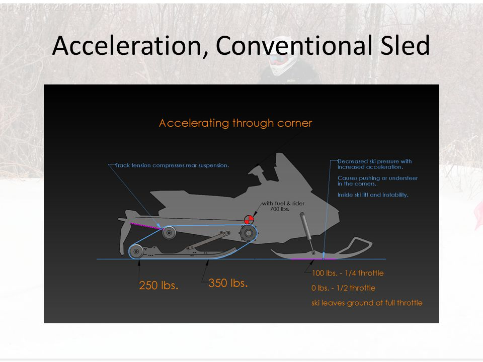 Acceleration, Conventional Sled