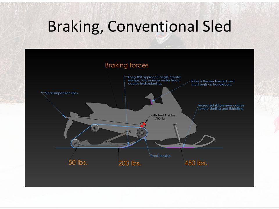 Braking, Conventional Sled