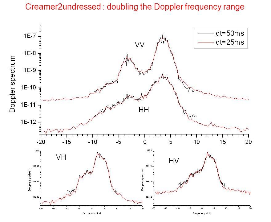 Creamer2undressed : doubling the Doppler frequency range