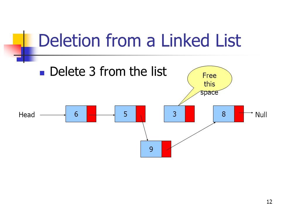12 Deletion from a Linked List Delete 3 from the list 6538 HeadNull 9 Free this space