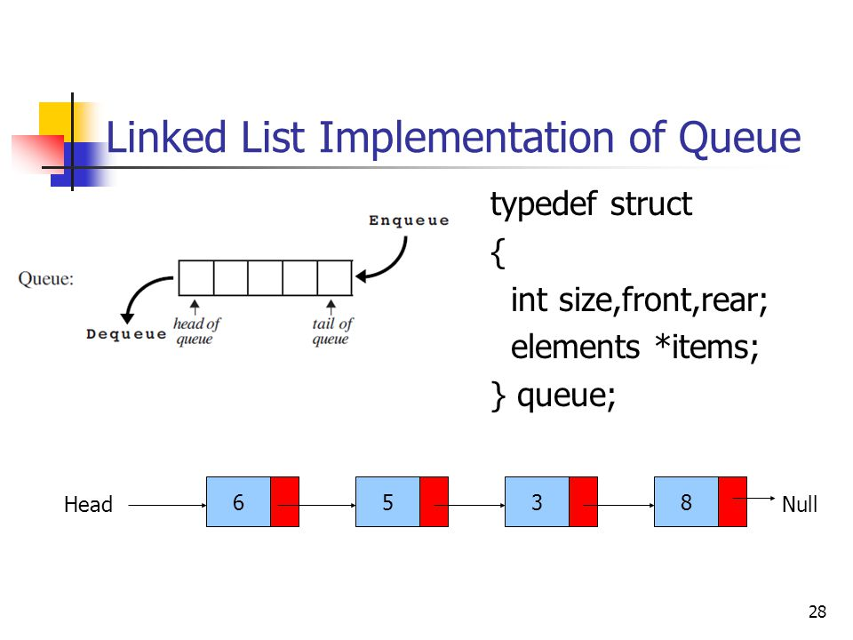 Linked List Implementation of Queue typedef struct { int size,front,rear; elements *items; } queue; 28 6538 HeadNull