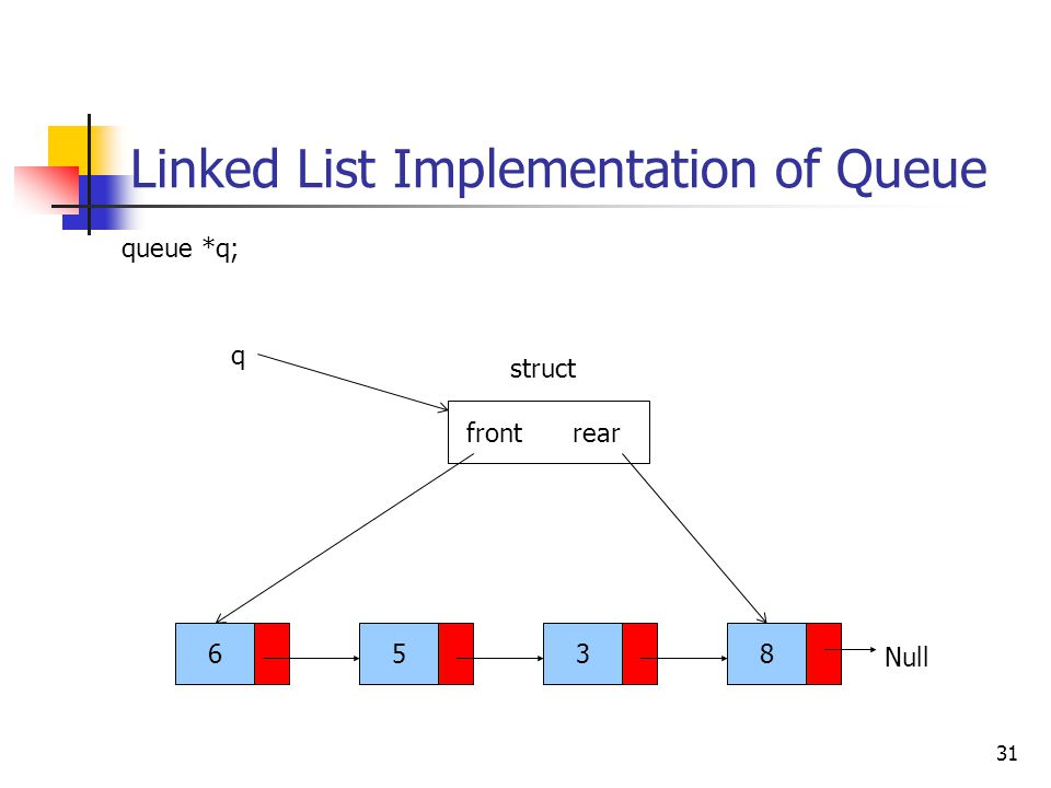 Linked List Implementation of Queue 31 6538 Null queue *q; q frontrear struct