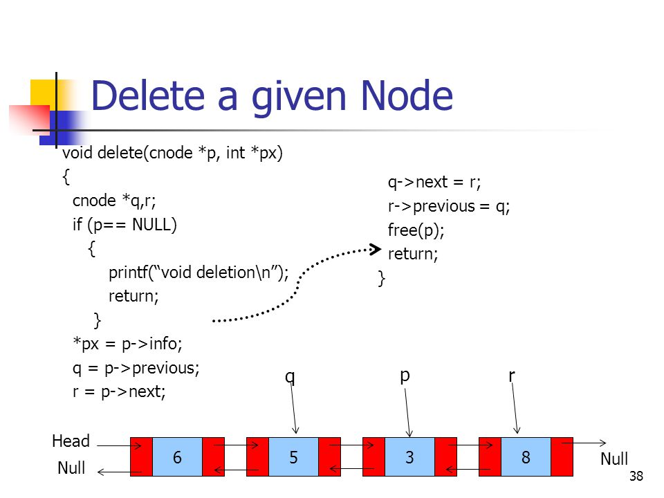 "38 Delete a given Node void delete(cnode *p, int *px) { cnode *q,r; if (p== NULL) { printf(""void deletion\n""); return; } *px = p->info; q = p->previou"