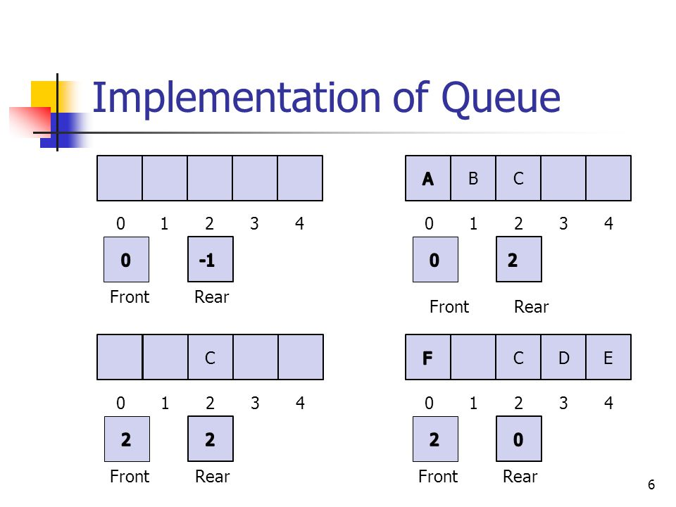 Implementation of Queue 6 01234 FrontRear B C 01234 FrontRear C D E 01234 FrontRear C 01234 FrontRear