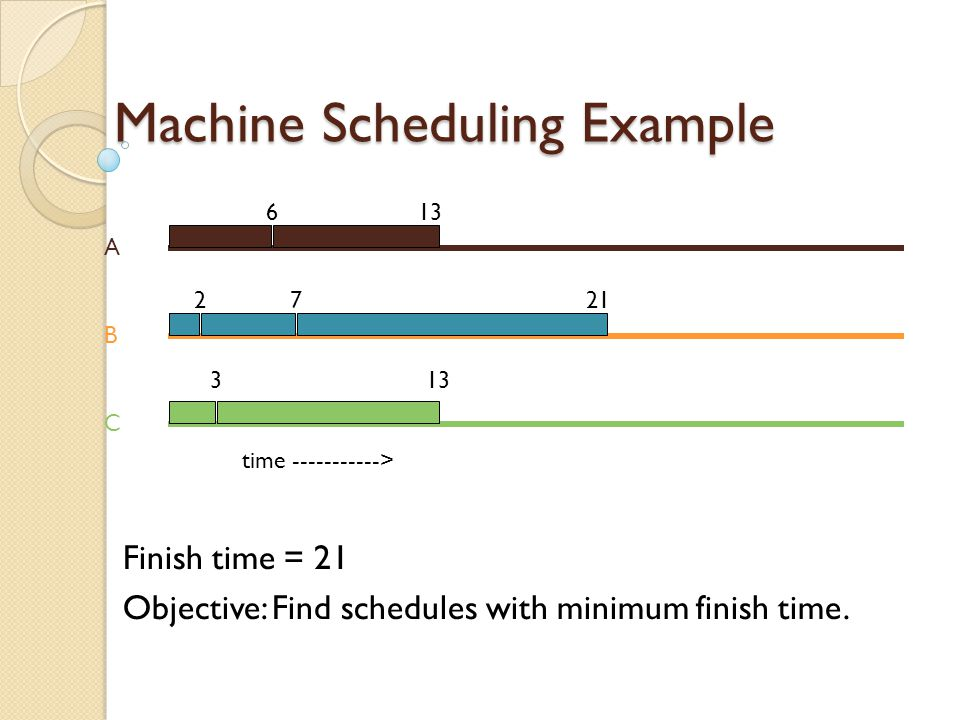 Machine Scheduling Example 3 machines and 7 jobs job times are [6, 2, 3, 5, 10, 7, 14] possible schedule A B C time -----------> 6 2 3 7 13 21