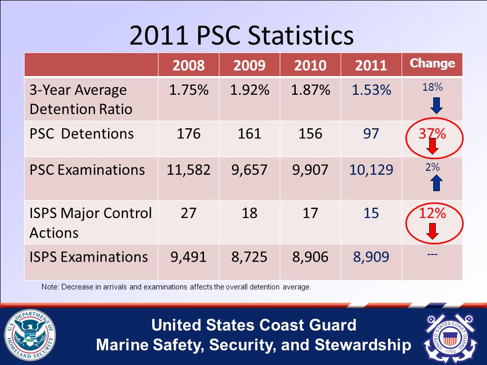 United States Coast Guard Marine Safety, Security, and Stewardship 2011 PSC Statistics 2008200920102011 Change 3-Year Average Detention Ratio 1.75%1.92%1.87%1.53% 18% PSC Detentions1761611569737% PSC Examinations11,5829,6579,90710,129 2% ISPS Major Control Actions 2718171512% ISPS Examinations9,4918,7258,9068,909 --- Note: Decrease in arrivals and examinations affects the overall detention average.