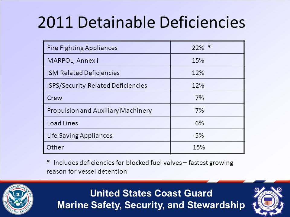 United States Coast Guard Marine Safety, Security, and Stewardship 2011 Detainable Deficiencies Fire Fighting Appliances 22% * MARPOL, Annex I 15% ISM Related Deficiencies 12% ISPS/Security Related Deficiencies 12% Crew 7% Propulsion and Auxiliary Machinery 7% Load Lines 6% Life Saving Appliances 5% Other 15% * Includes deficiencies for blocked fuel valves – fastest growing reason for vessel detention