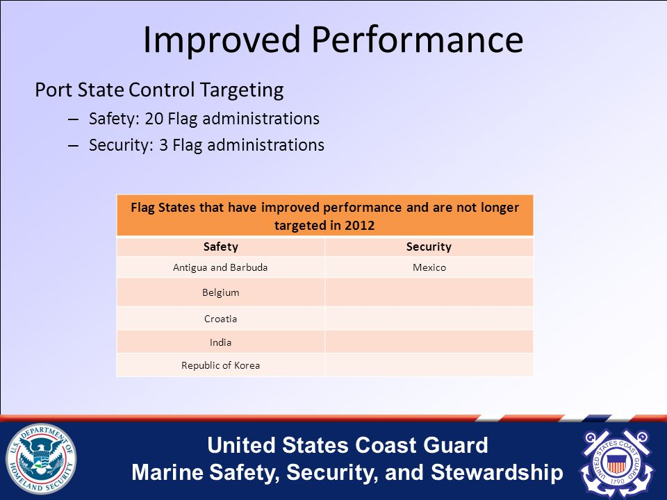 United States Coast Guard Marine Safety, Security, and Stewardship Improved Performance Port State Control Targeting – Safety: 20 Flag administrations – Security: 3 Flag administrations Flag States that have improved performance and are not longer targeted in 2012 SafetySecurity Antigua and Barbuda Mexico Belgium Croatia India Republic of Korea