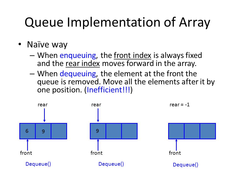 Queue Implementation of Array Naïve way – When enqueuing, the front index is always fixed and the rear index moves forward in the array. – When dequeu