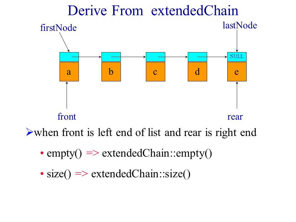 Derive From arrayList pop() => erase(0) push(theElement) => insert(size(), theElement) 0123456 abcde frontrear
