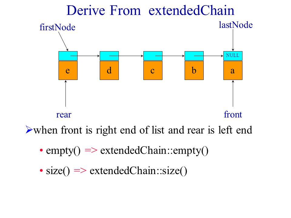 Derive From ExtendedChain abcde NULL firstNode lastNode frontrear push(theElement) => push_back(theElement) pop() => erase(0)