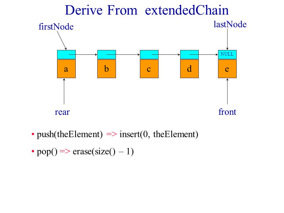 Derive From extendedChain abcde NULL firstNode lastNode rearfront front() => getLast() back() => get(0)