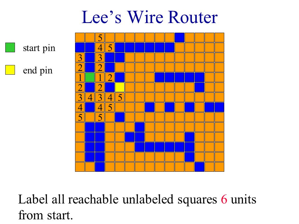 Lee's Wire Router start pin end pin Label all reachable unlabeled squares 5 units from start.