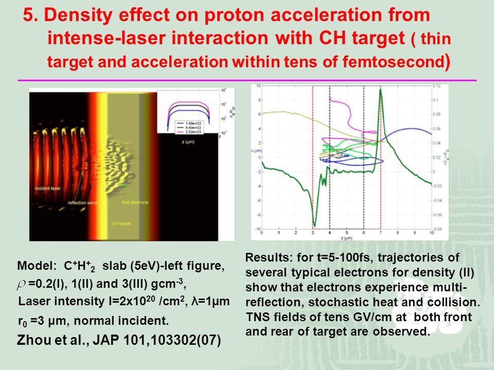 Model: C + H + 2 slab (5eV)-left figure, =0.2(I), 1(II) and 3(III) gcm -3, Laser intensity I=2x10 20 /cm 2, λ=1µm r 0 =3 μm, normal incident.