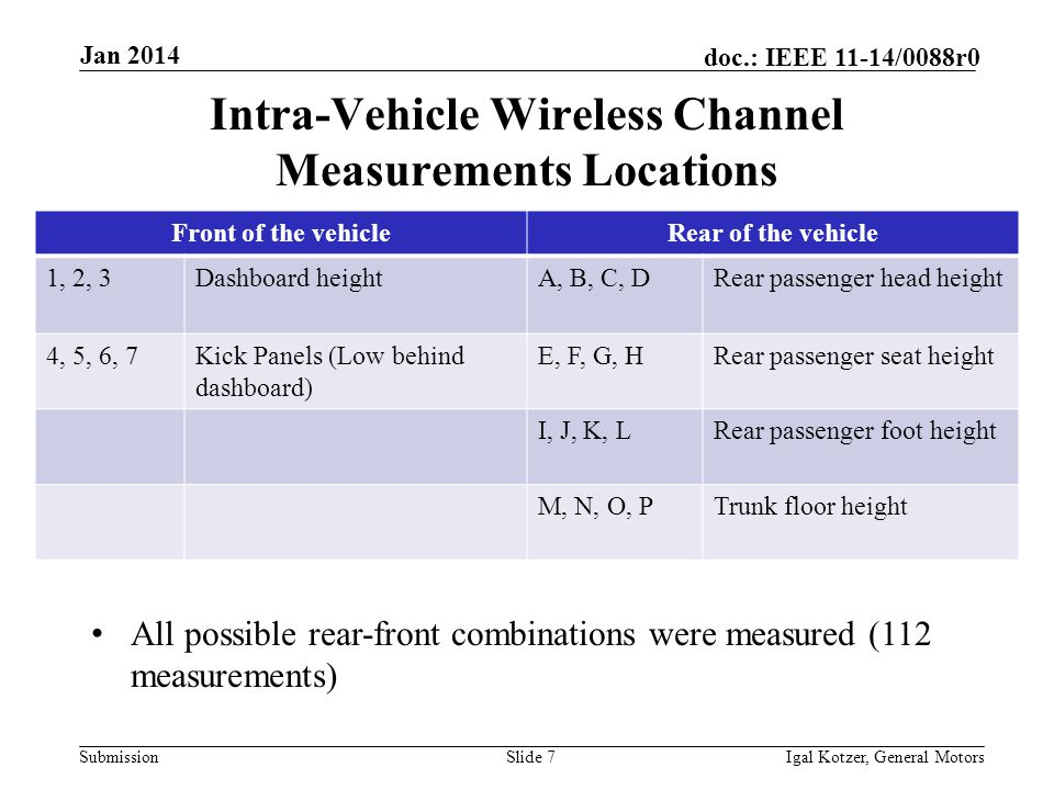 Submission doc.: IEEE 11-14/0088r0 Jan 2014 Igal Kotzer, General MotorsSlide 7 Intra-Vehicle Wireless Channel Measurements Locations Front of the vehicleRear of the vehicle 1, 2, 3Dashboard heightA, B, C, DRear passenger head height 4, 5, 6, 7Kick Panels (Low behind dashboard) E, F, G, HRear passenger seat height I, J, K, LRear passenger foot height M, N, O, PTrunk floor height All possible rear-front combinations were measured (112 measurements)