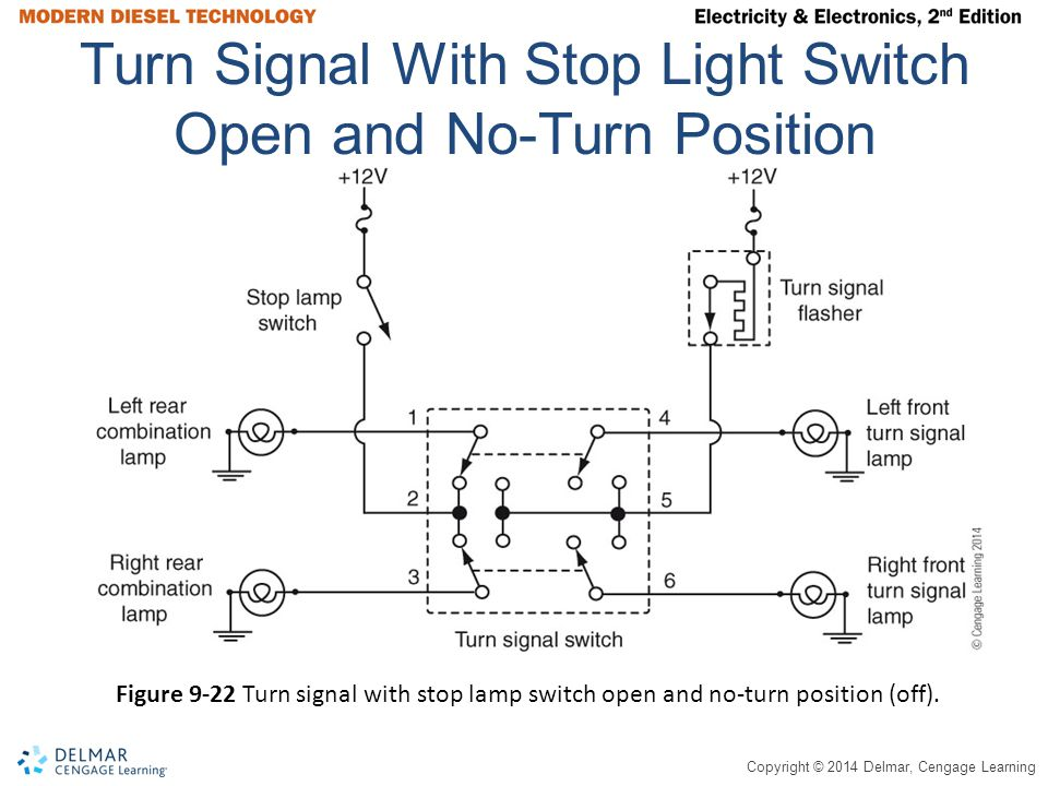 Copyright © 2014 Delmar, Cengage Learning Turn Signal With Stop Light Switch Open and No-Turn Position Figure 9-22 Turn signal with stop lamp switch open and no-turn position (off).