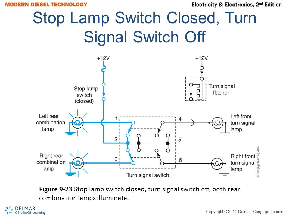 Copyright © 2014 Delmar, Cengage Learning Stop Lamp Switch Closed, Turn Signal Switch Off Figure 9-23 Stop lamp switch closed, turn signal switch off, both rear combination lamps illuminate.