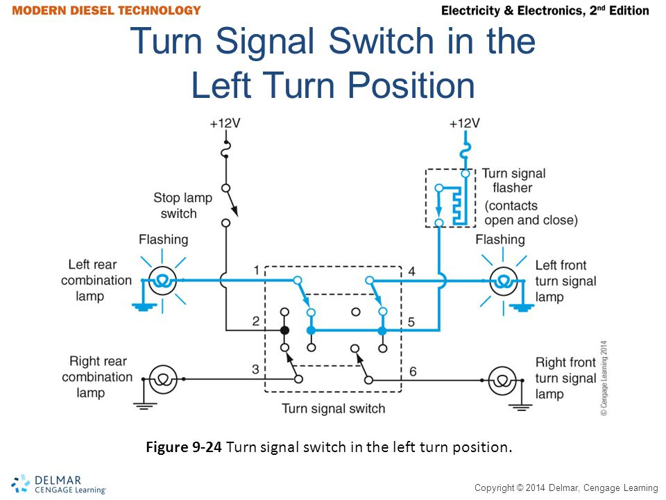 Copyright © 2014 Delmar, Cengage Learning Turn Signal Switch in the Left Turn Position Figure 9-24 Turn signal switch in the left turn position.