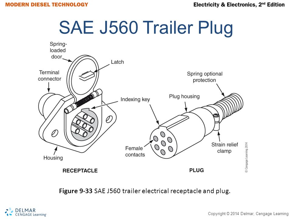 Copyright © 2014 Delmar, Cengage Learning SAE J560 Trailer Plug Figure 9-33 SAE J560 trailer electrical receptacle and plug.