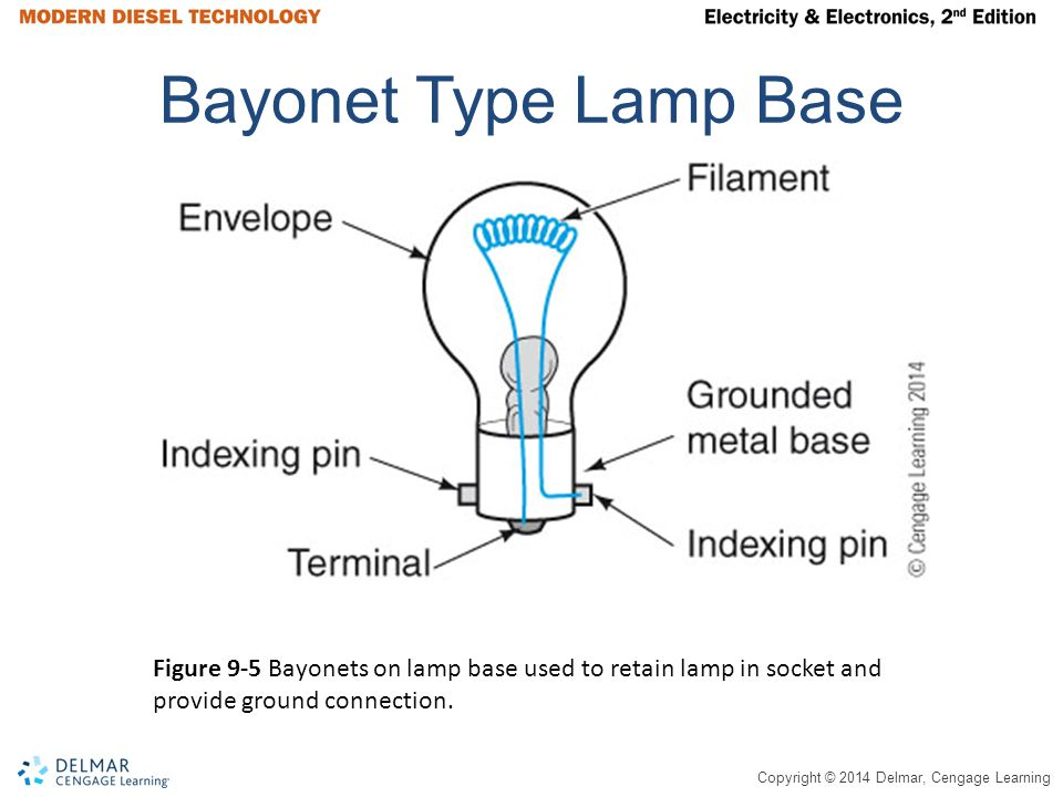 Copyright © 2014 Delmar, Cengage Learning Bayonet Type Lamp Base Figure 9-5 Bayonets on lamp base used to retain lamp in socket and provide ground connection.