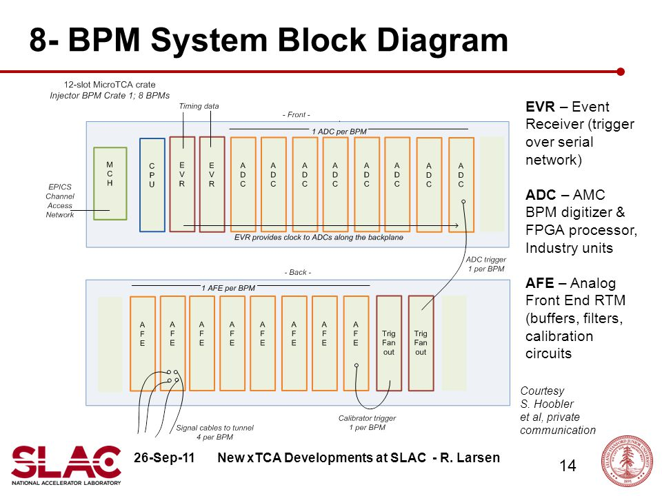 26-Sep-11 14 8- BPM System Block Diagram New xTCA Developments at SLAC - R.