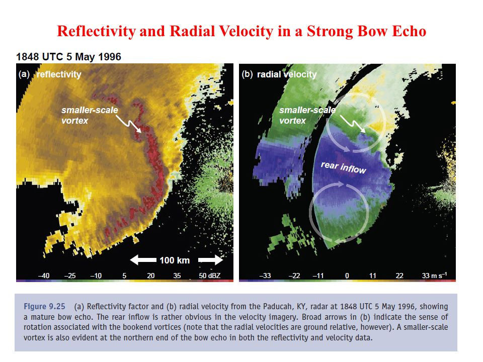 Reflectivity and Radial Velocity in a Strong Bow Echo