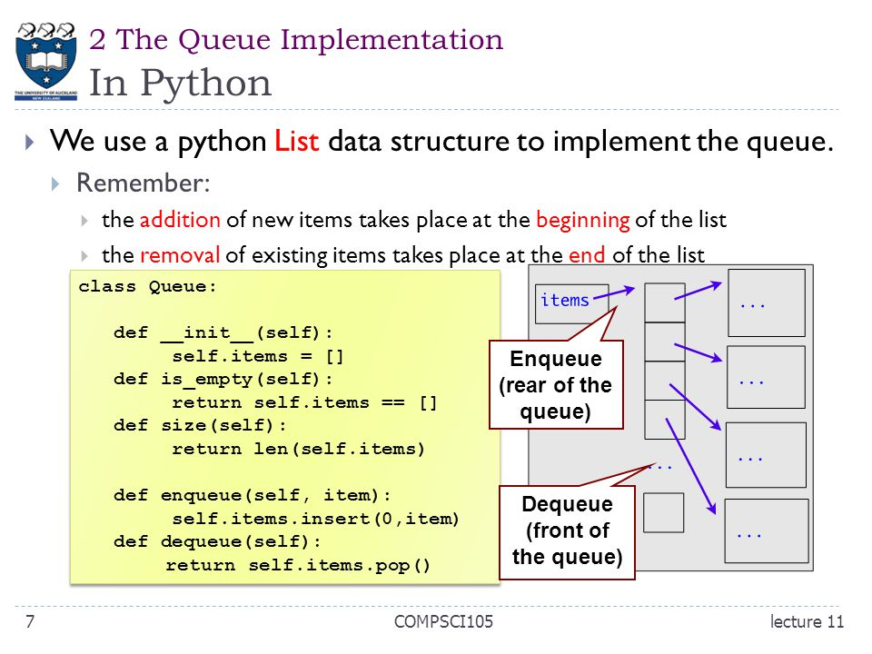 2 The Queue Implementation In Python  We use a python List data structure to implement the queue.  Remember:  the addition of new items takes place