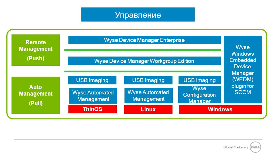 Global Marketing Auto Management (Pull) ThinOS LinuxWindows USB Imaging Wyse Automated Management USB Imaging Wyse Configuration Manager USB Imaging Wyse Device Manager Enterprise Wyse Device Manager Workgroup Edition Remote Management (Push) Wyse Automated Management Wyse Windows Embedded Device Manager (WEDM) plugin for SCCM Управление