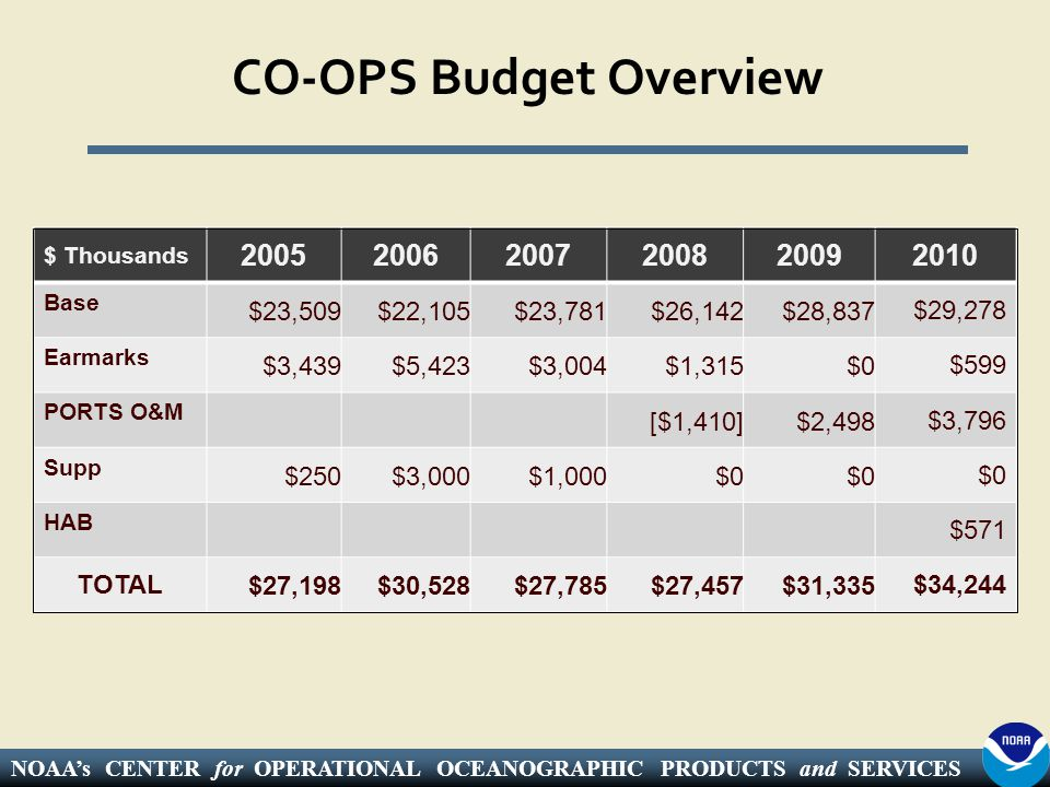 NOAA's CENTER for OPERATIONAL OCEANOGRAPHIC PRODUCTS and SERVICES CO-OPS Budget Overview $ Thousands 200520062007200820092010 Base $23,509$22,105$23,781$26,142$28,837$29,278 Earmarks $3,439$5,423$3,004$1,315$0$599 PORTS O&M [$1,410]$2,498$3,796 Supp $250$3,000$1,000$0 HAB $571 TOTAL$27,198$30,528$27,785$27,457$31,335$34,244