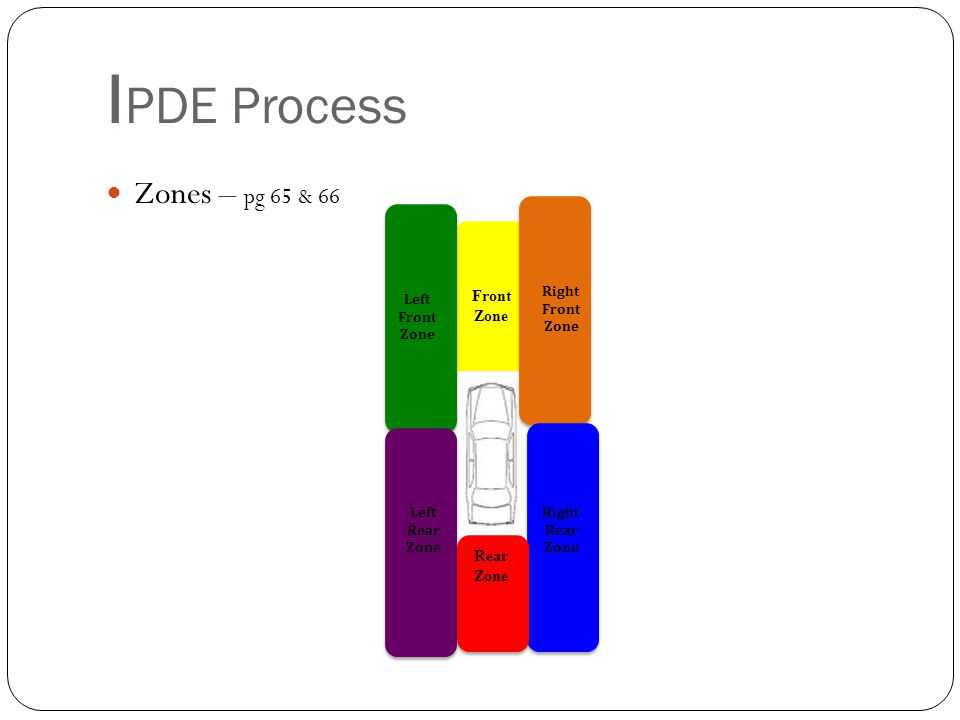 I PDE Process Zones – pg 65 & 66 Front Zone Right Front Zone Right Rear Zone Rear Zone Left Front Zone Left Rear Zone