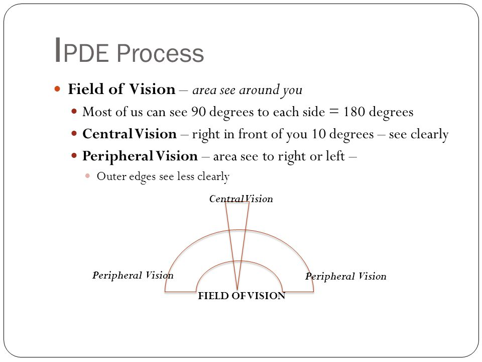 I PDE Process Field of Vision – area see around you Most of us can see 90 degrees to each side = 180 degrees Central Vision – right in front of you 10