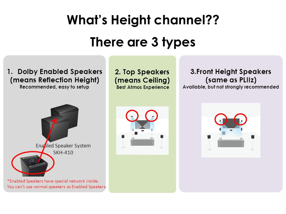 There are 3 types Enabled Speaker System SKH-410 *Enabled Speakers have special network inside. You can't use normal speakers as Enabled Speakers. Wha