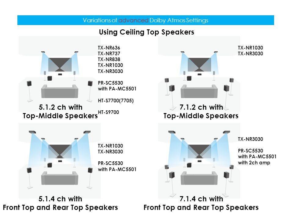 Variations of advanced Dolby Atmos Settings 5.1.2 ch with Top-Middle Speakers 5.1.4 ch with Front Top and Rear Top Speakers 7.1.2 ch with Top-Middle S
