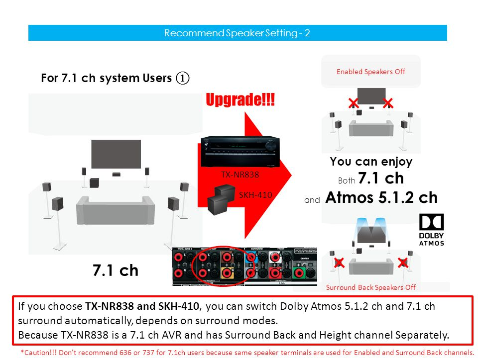 Recommend Speaker Setting - 2 For 7.1 ch system Users ① 7.1 ch SKH-410 Upgrade!!! TX-NR838 Surround Back Speakers Off Enabled Speakers Off If you choo