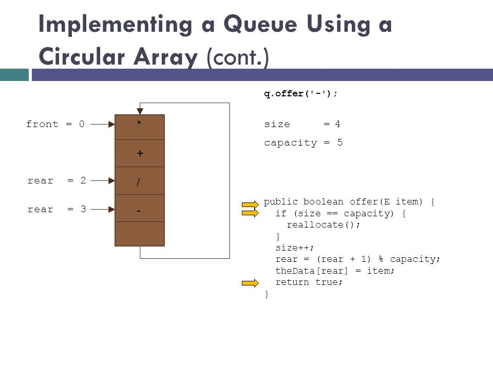 Implementing a Queue Using a Circular Array (cont.) size = 3 front = 0 rear = 3 public boolean offer(E item) { if (size == capacity) { reallocate(); } size++; rear = (rear + 1) % capacity; theData[rear] = item; return true; } q.offer( - ); capacity = 5 4 * + rear = 2 / -
