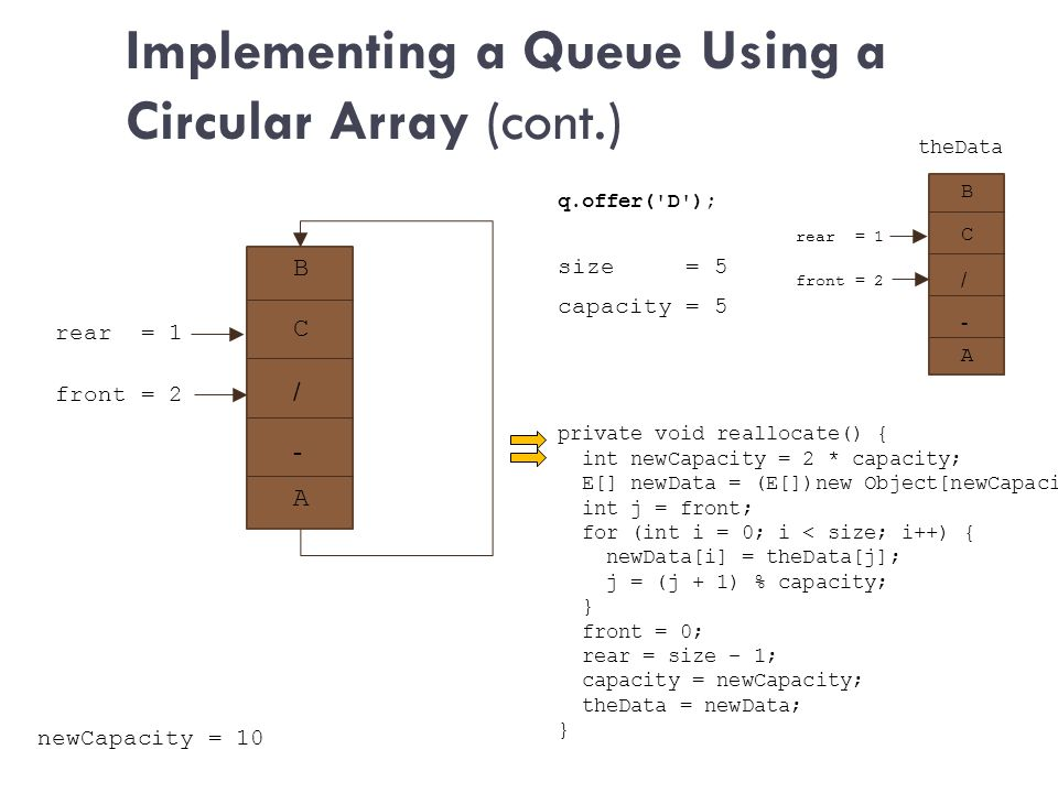 Implementing a Queue Using a Circular Array (cont.) size = 5 private void reallocate() { int newCapacity = 2 * capacity; E[] newData = (E[])new Object[newCapacity]; int j = front; for (int i = 0; i < size; i++) { newData[i] = theData[j]; j = (j + 1) % capacity; } front = 0; rear = size – 1; capacity = newCapacity; theData = newData; } q.offer( D ); capacity = 5 B + / - front = 2 A rear = 1 C B + / - front = 2 A rear = 1 C newCapacity = 10 theData