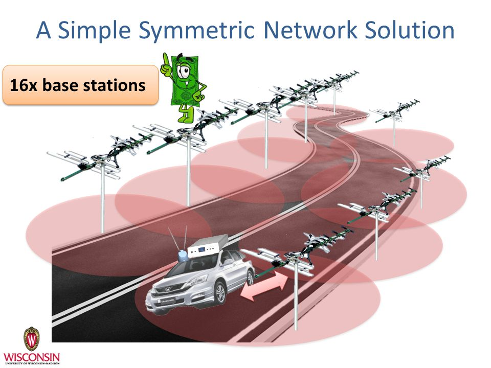 A Simple Symmetric Network Solution 16x base stations