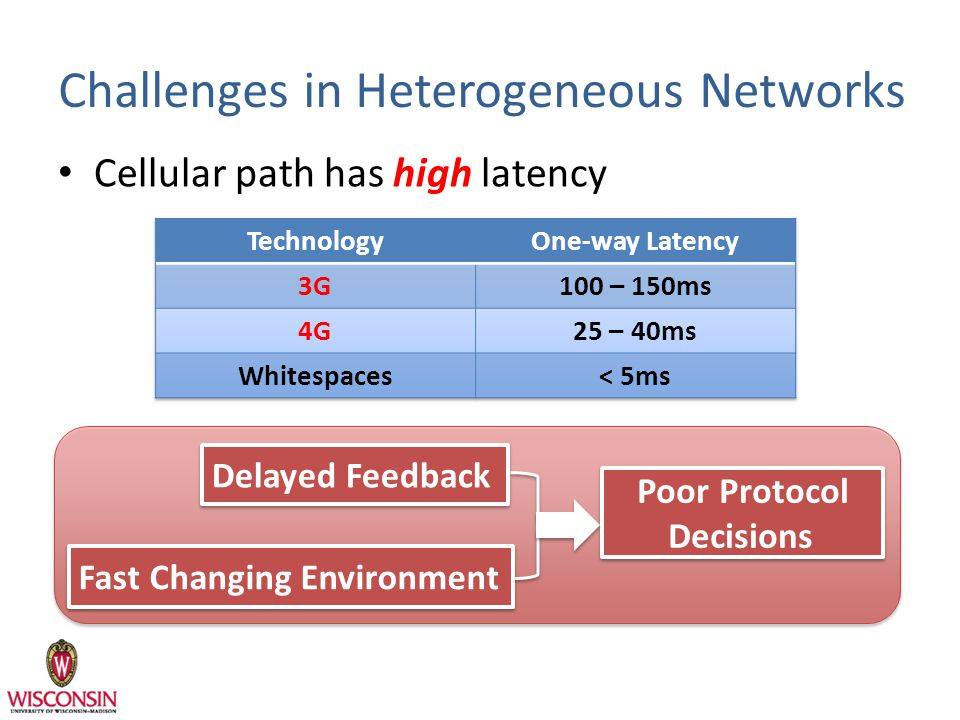 Challenges in Heterogeneous Networks Cellular path has high latency Delayed Feedback Poor Protocol Decisions Fast Changing Environment