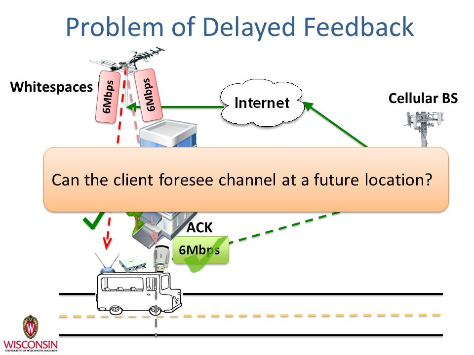 Problem of Delayed Feedback ACK Whitespaces BS Cellular BS 6Mbps Can the client foresee channel at a future location