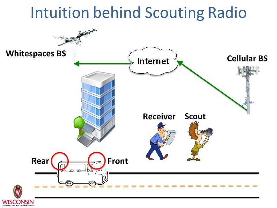 Intuition behind Scouting Radio Whitespaces BS Cellular BS Rear Front Scout Receiver