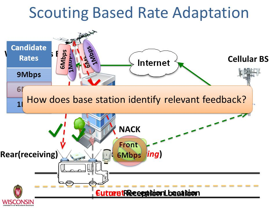 Whitespaces BS Scouting Based Rate Adaptation NACK Rear(receiving) Cellular BS Future Reception Location Front(scouting) 1Mbps 6Mbps 1Mbps Front 6Mbps Front 6Mbps Current Reception Location How does base station identify relevant feedback