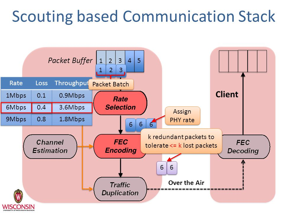 Scouting based Communication Stack Base Station Packet Buffer Client 1 2 345 1 2 3 6 6 6 Assign PHY rate 6 6 Packet Batch Over the Air k redundant packets to tolerate <= k lost packets k redundant packets to tolerate <= k lost packets