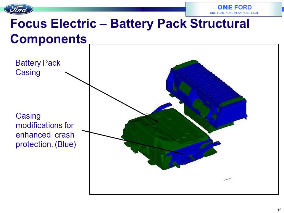 ONE FORD ONE TEAM  ONE PLAN  ONE GOAL 12 Focus Electric – Battery Pack Structural Components Battery Pack Casing Casing modifications for enhanced c