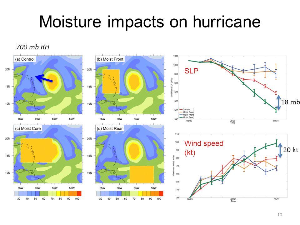 Moisture impacts on hurricane 10 SLP Wind speed (kt) 700 mb RH 20 kt 18 mb
