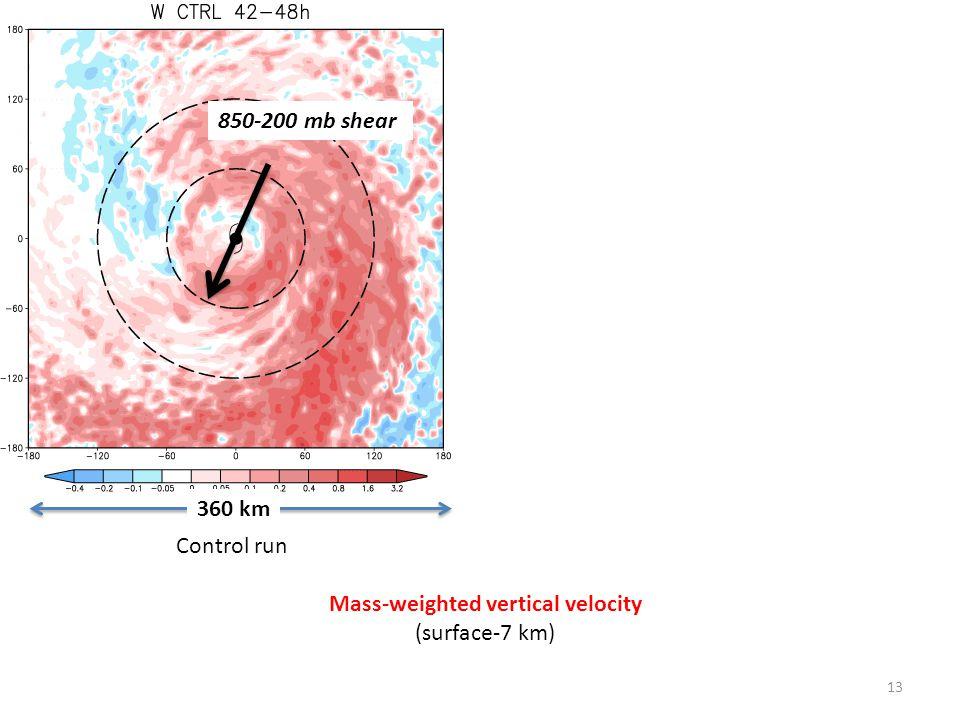 13 Control run Moist Rear Mass-weighted vertical velocity (surface-7 km) 850-200 mb shear 360 km