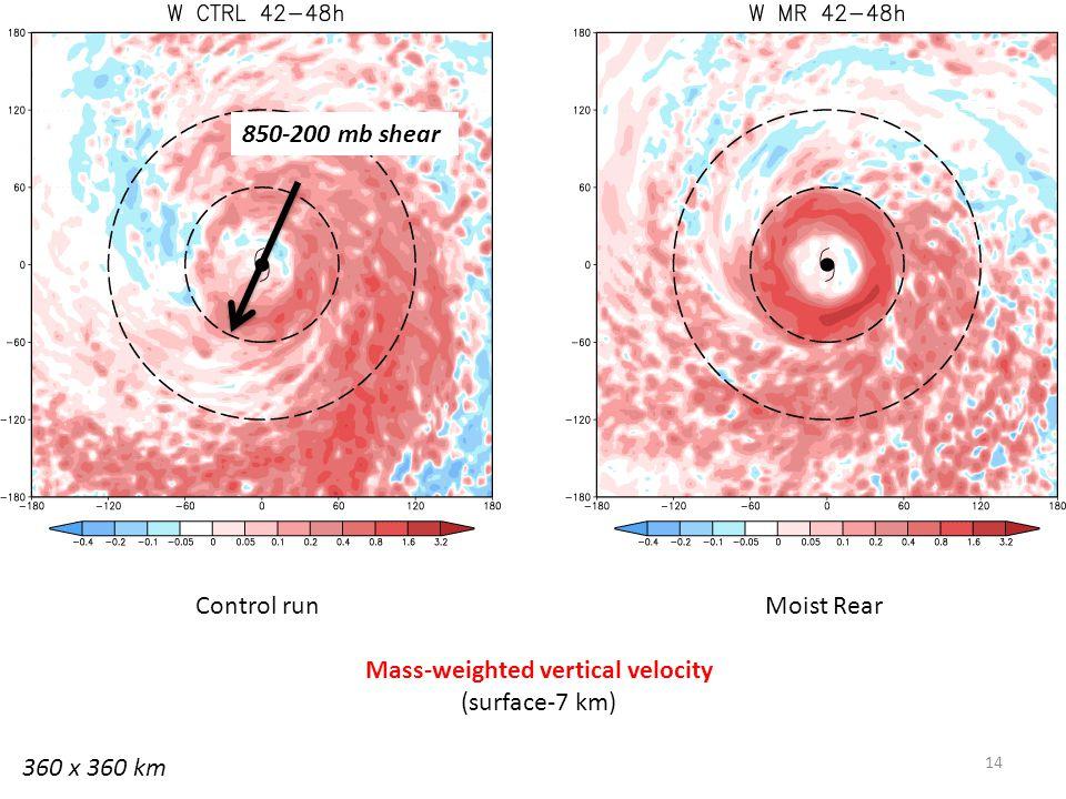 14 Control run Moist Rear Mass-weighted vertical velocity (surface-7 km) 360 x 360 km 850-200 mb shear