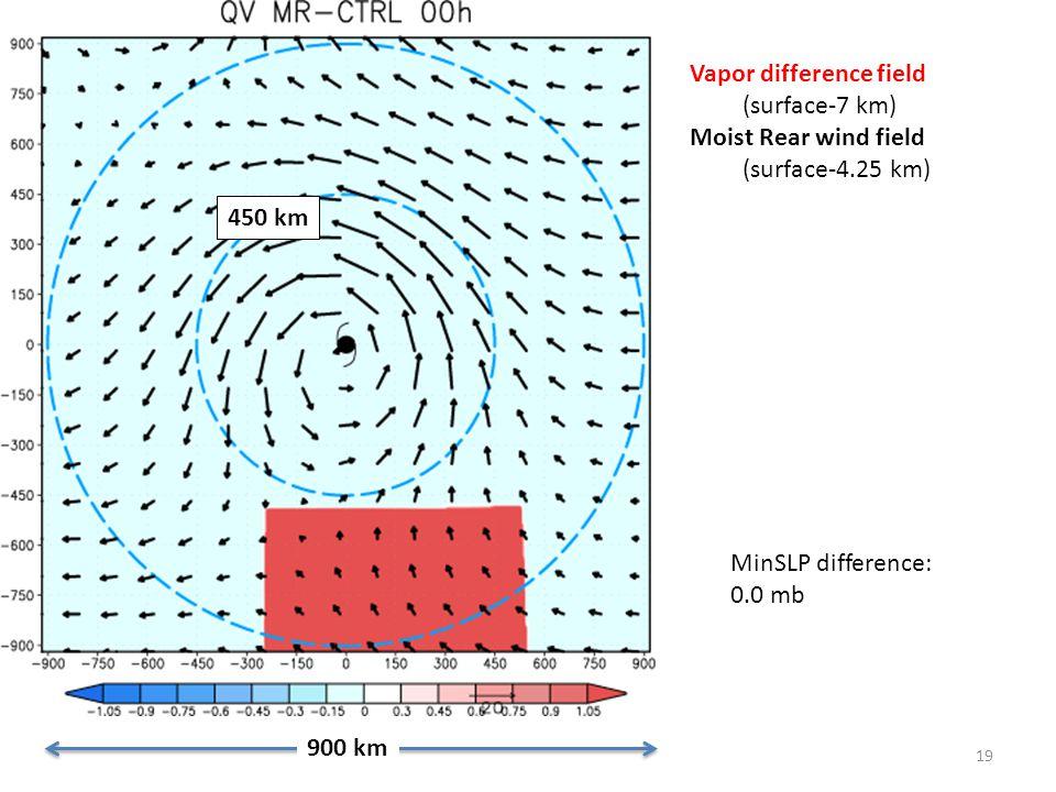 19 900 km Vapor difference field (surface-7 km) Moist Rear wind field (surface-4.25 km) 450 km MinSLP difference: 0.0 mb