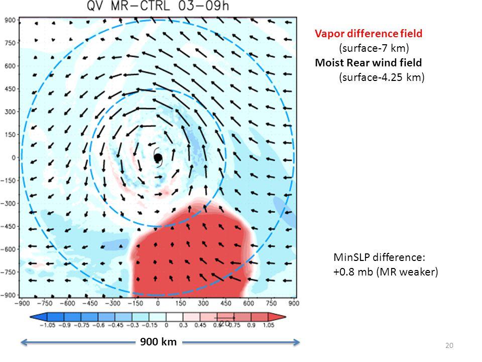 20 900 km Vapor difference field (surface-7 km) Moist Rear wind field (surface-4.25 km) MinSLP difference: +0.8 mb (MR weaker)